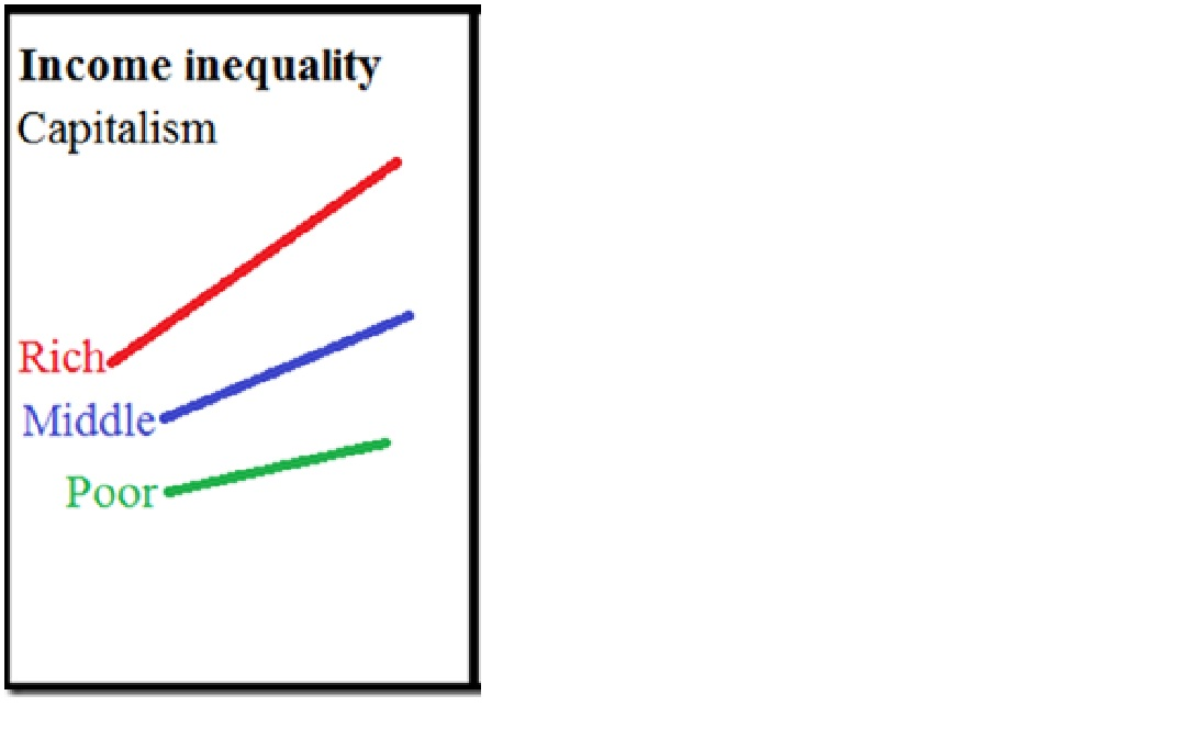 inequality graph 1 cap only
