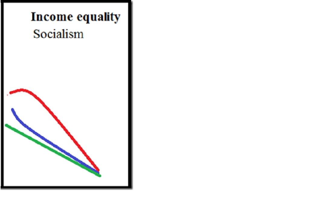 inequality graph 1 socialism only