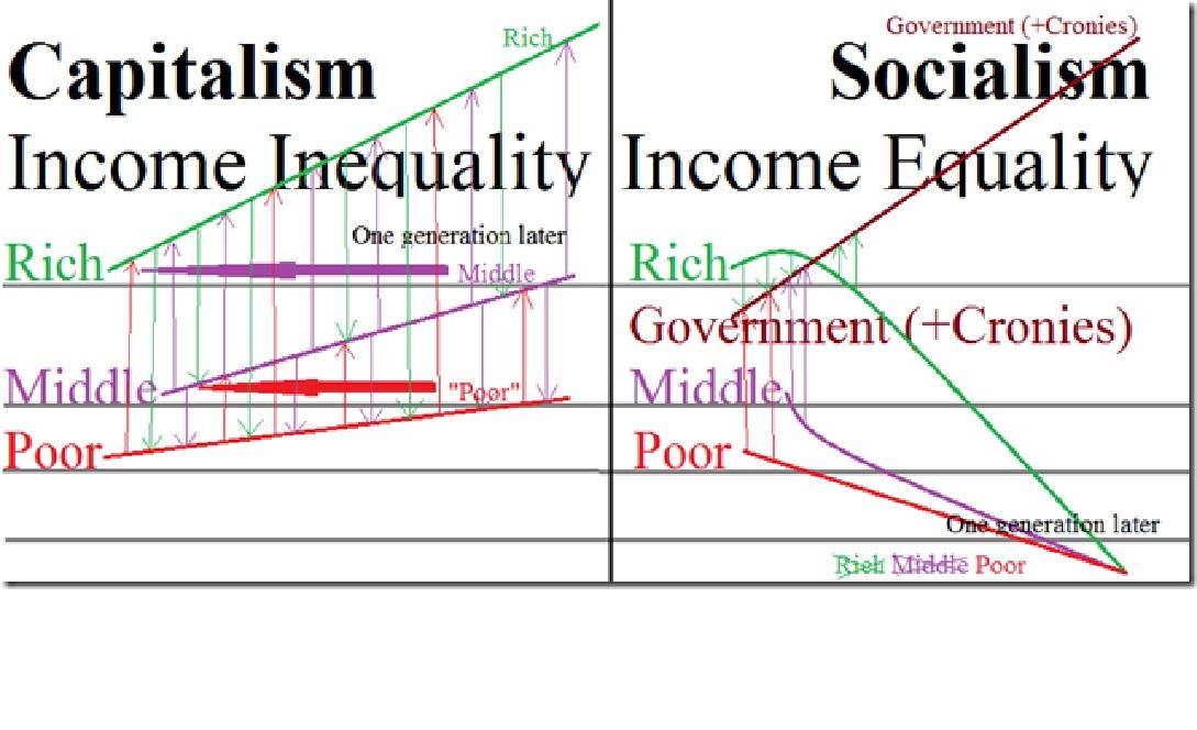 inequality graph 2