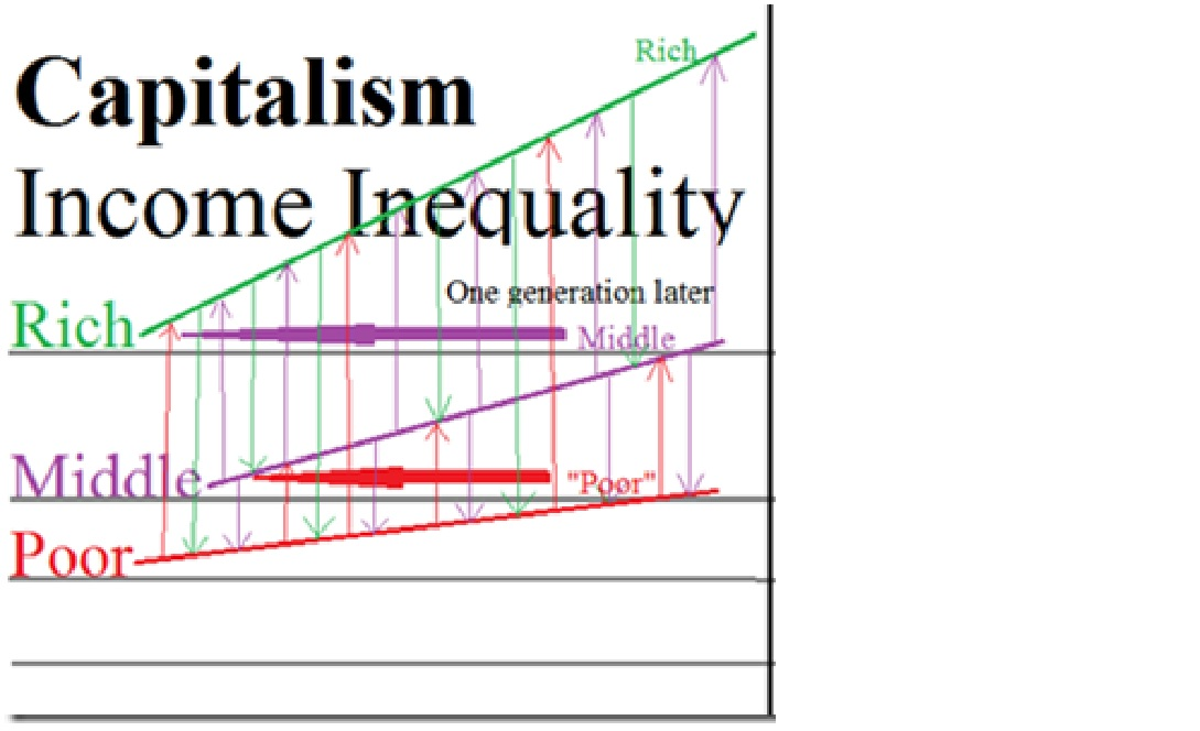 inequality graph 2a capitalism