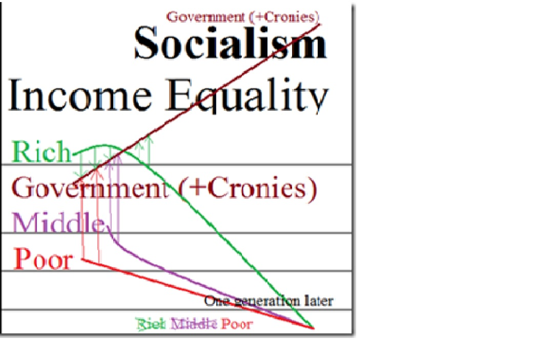 inequality graph 2a socialism