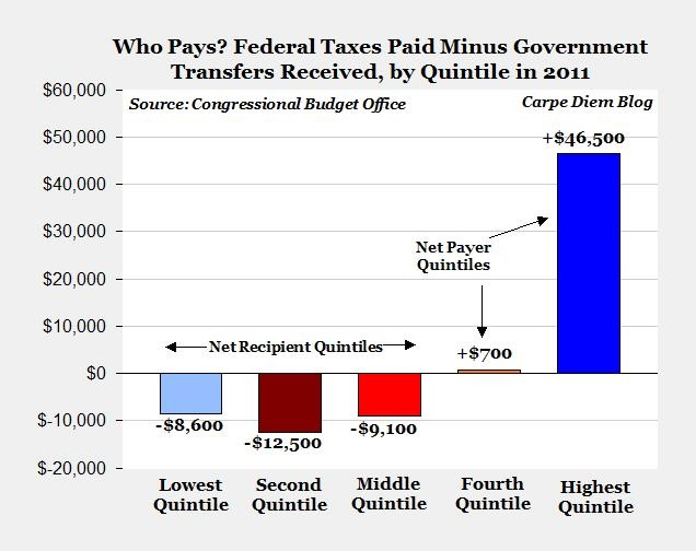 graph of net taxes paid by quintile