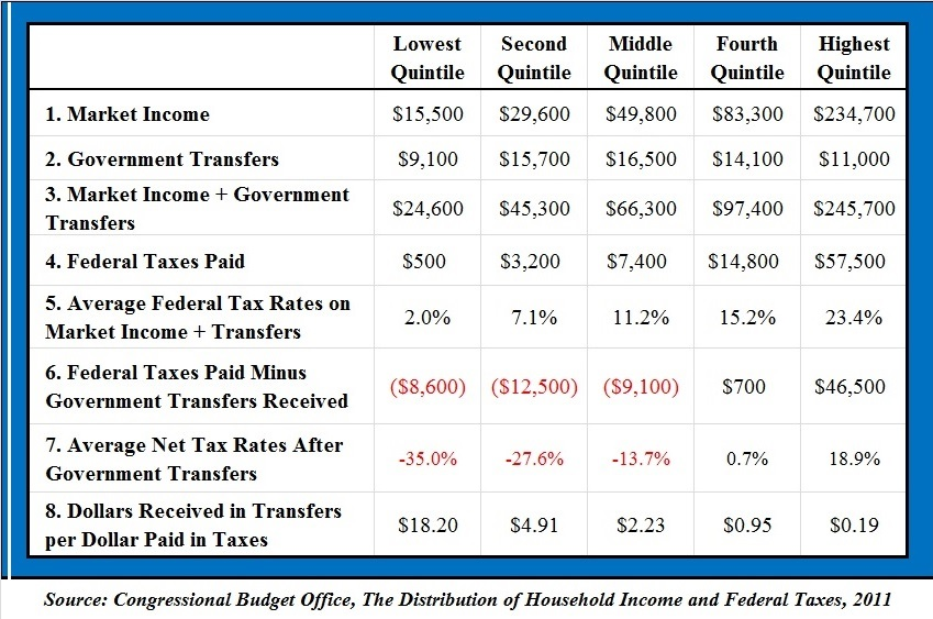 net taxes by quintile